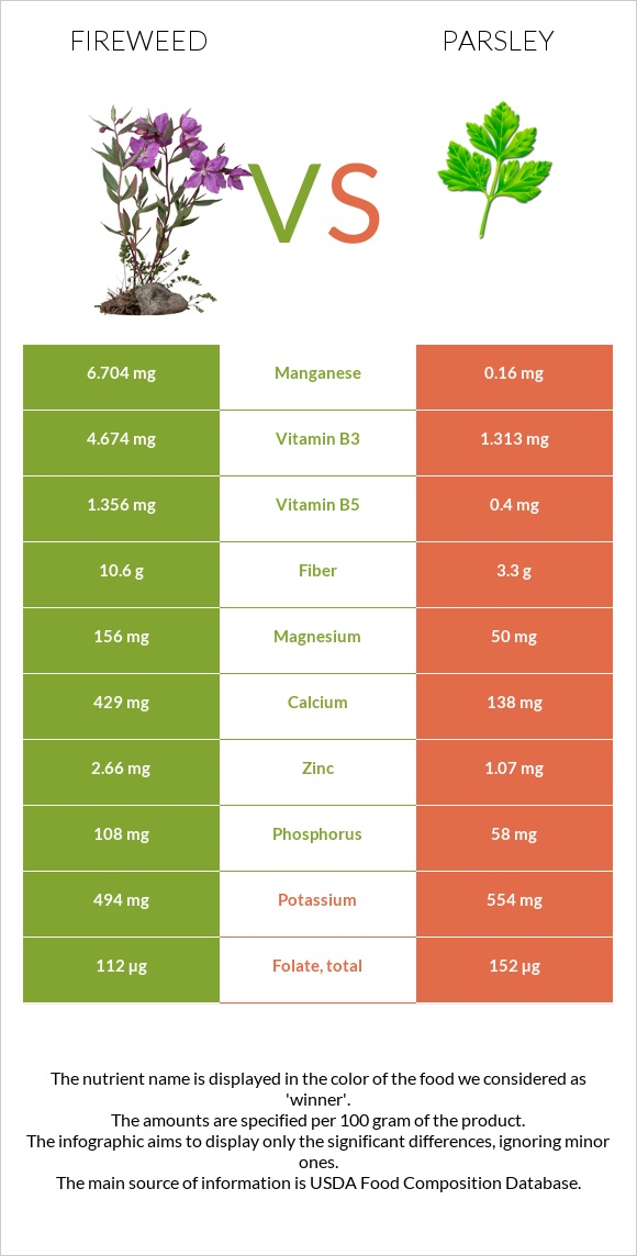 Fireweed vs Parsley infographic