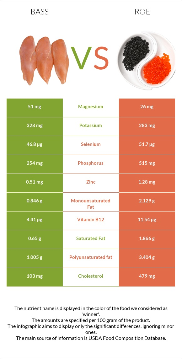 Bass vs Roe infographic