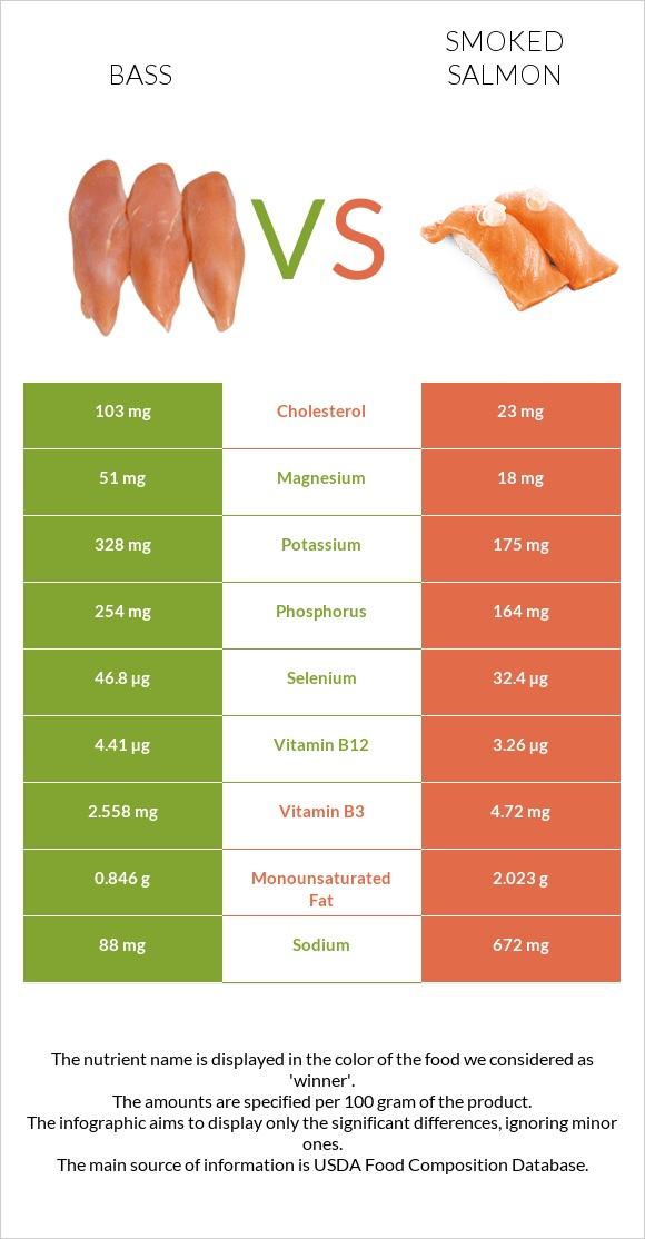 Bass vs Smoked salmon infographic