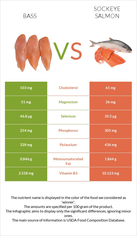 Bass vs Sockeye salmon infographic
