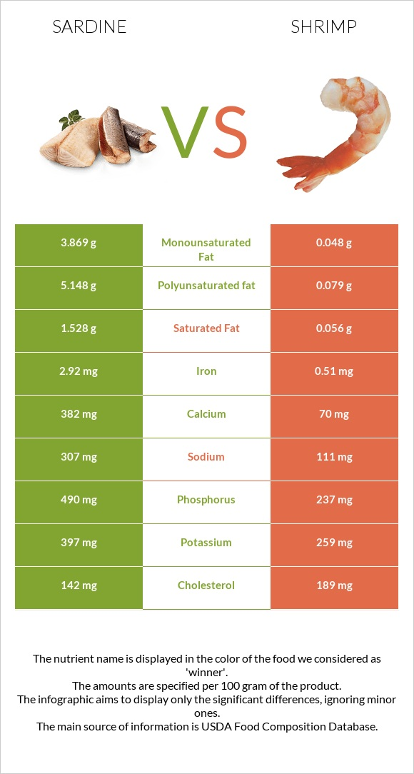 Sardine vs Shrimp infographic