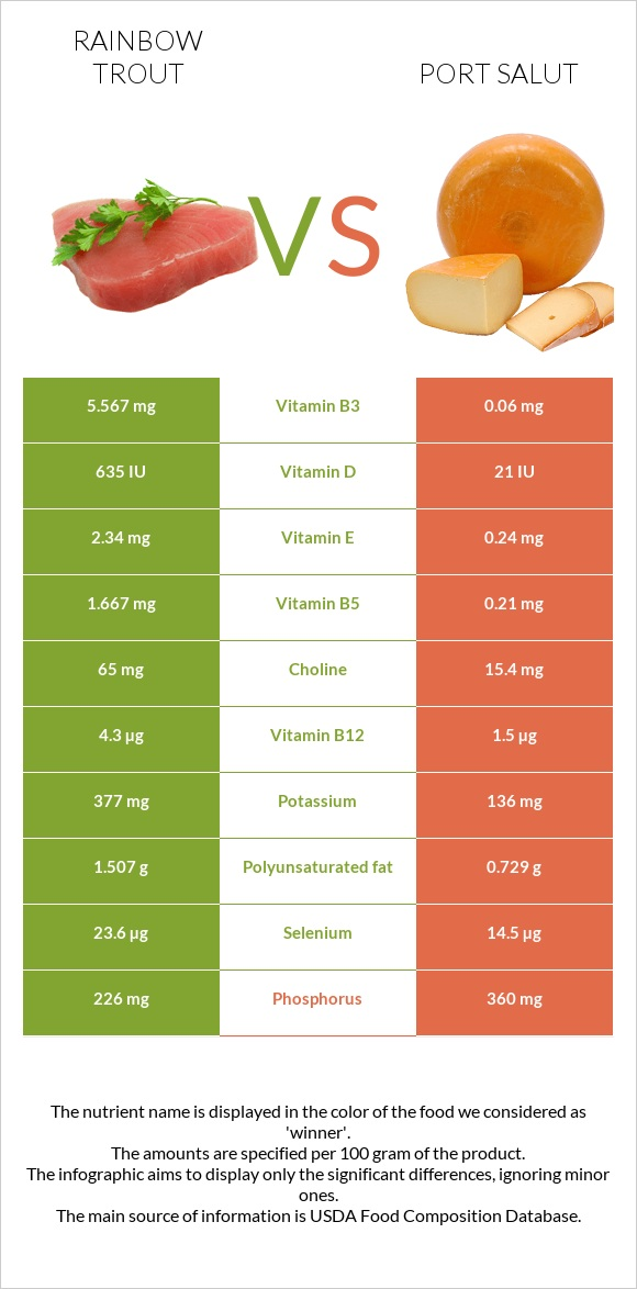 Rainbow trout vs Port Salut infographic