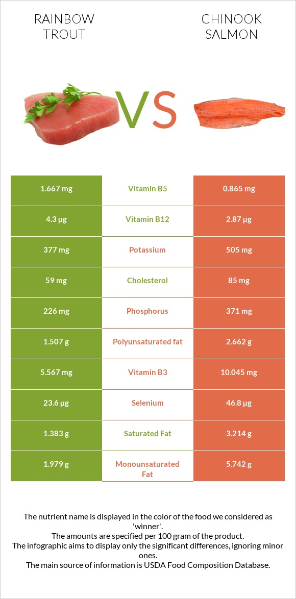 Rainbow trout vs Chinook salmon infographic