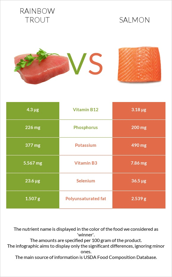 Rainbow trout vs Salmon infographic