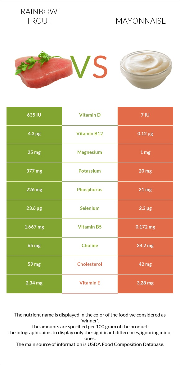 Rainbow trout vs Mayonnaise infographic