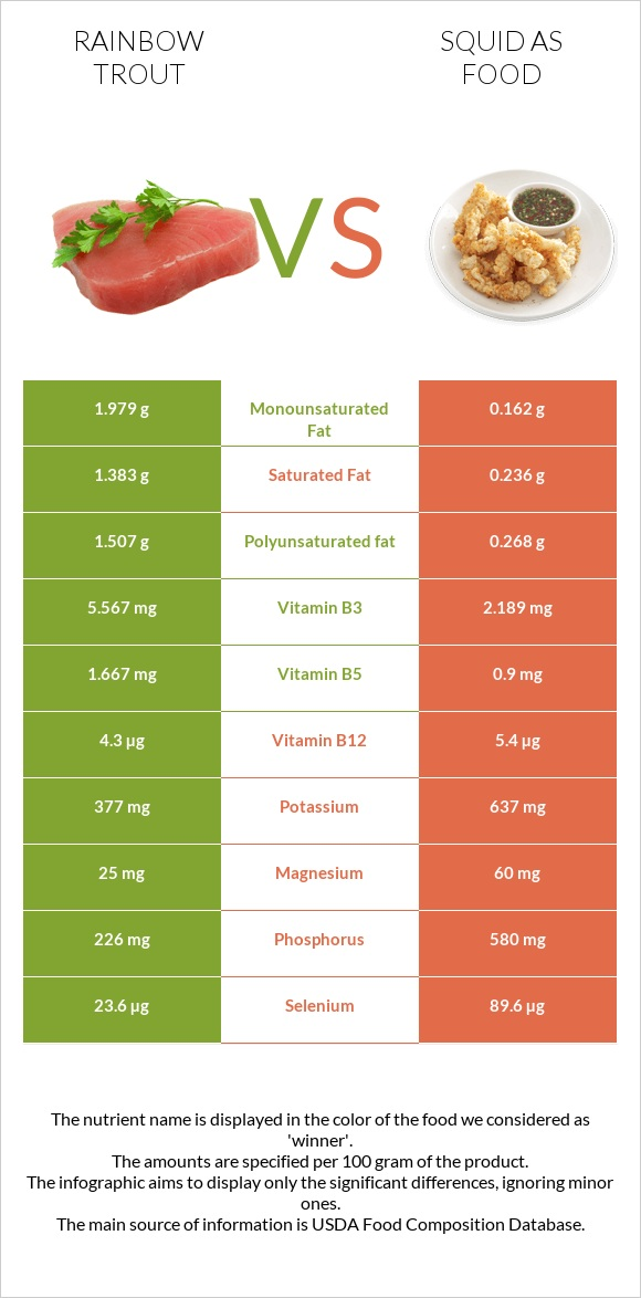 Rainbow trout vs Squid as food infographic