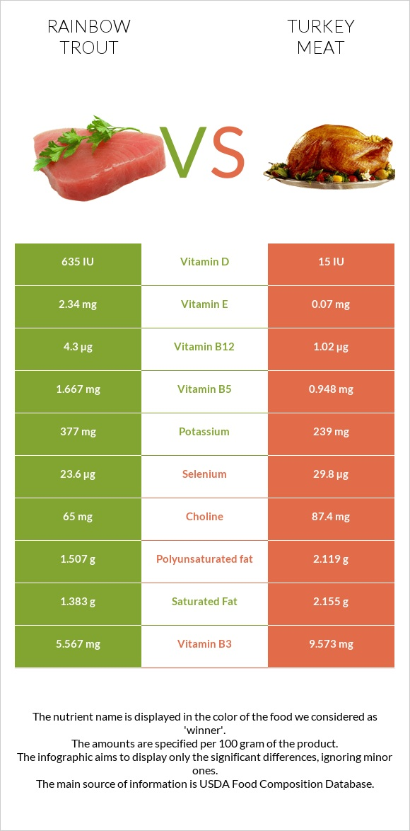 Rainbow trout vs Turkey meat infographic