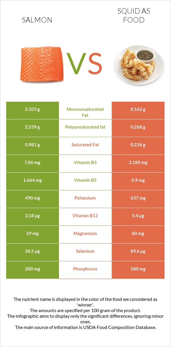 Salmon vs Squid as food infographic