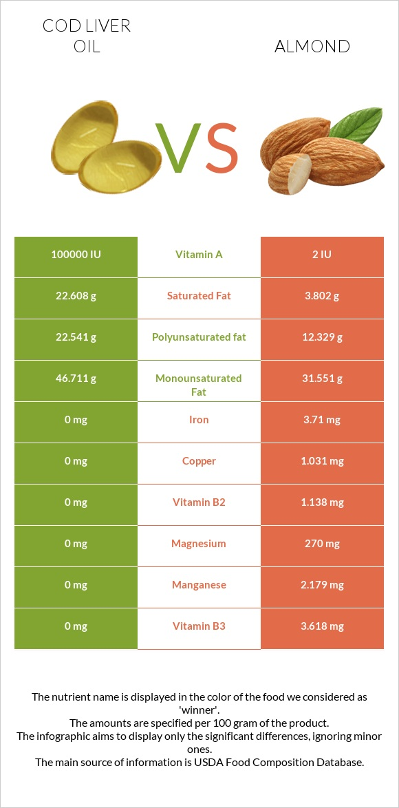 Cod liver oil vs Almond infographic