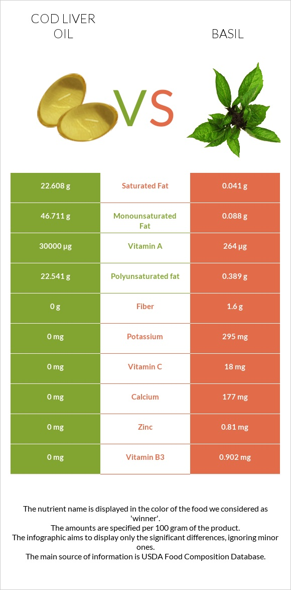Cod liver oil vs Basil infographic