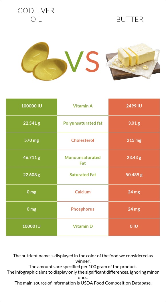 Cod liver oil vs Butter infographic