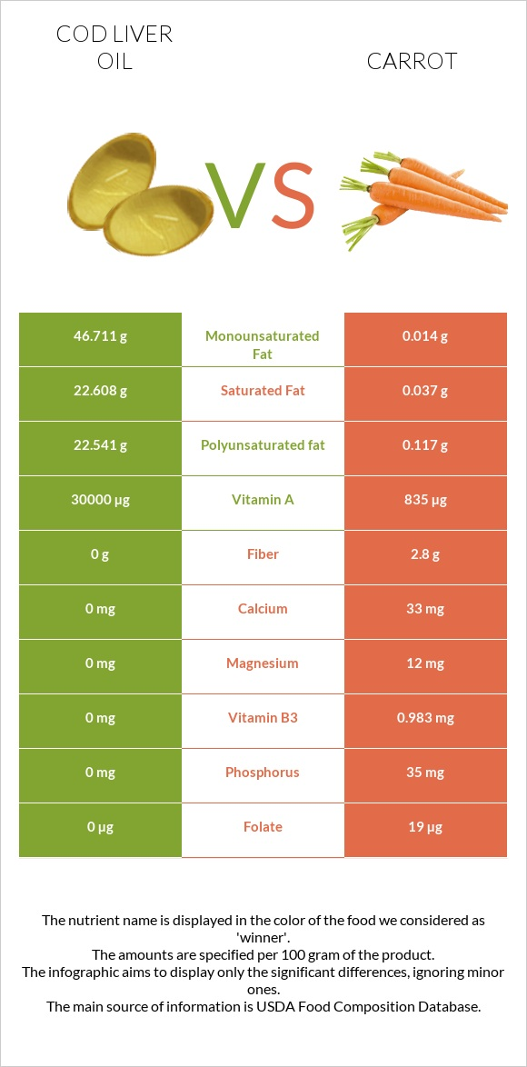 Cod liver oil vs Carrot infographic