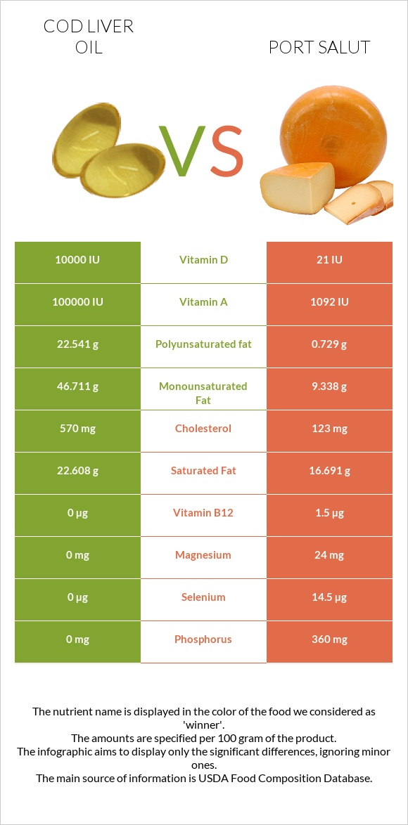 Cod liver oil vs Port Salut infographic