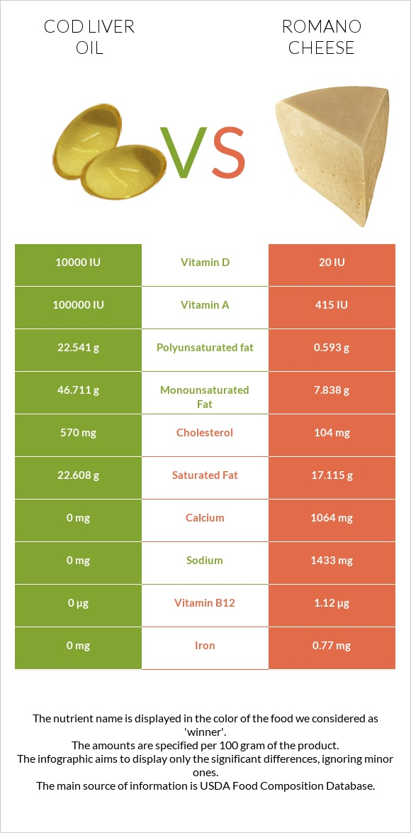 Cod liver oil vs Romano cheese infographic