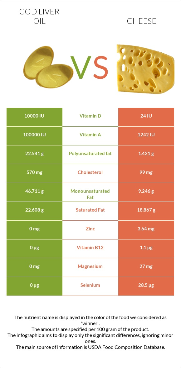 Cod liver oil vs Cheese infographic
