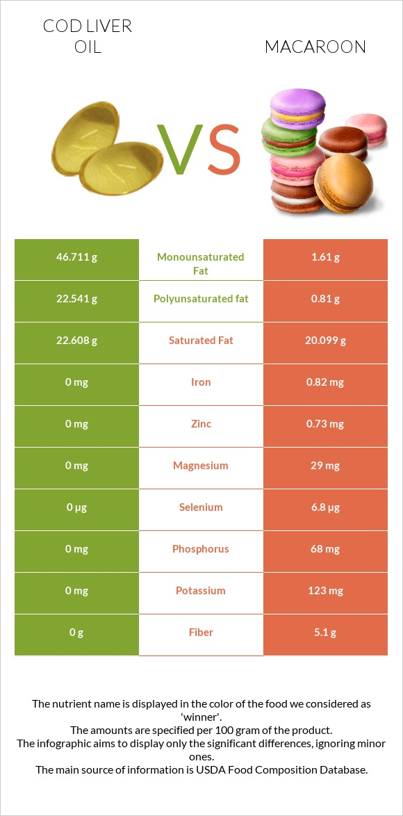 Cod liver oil vs Macaroon infographic