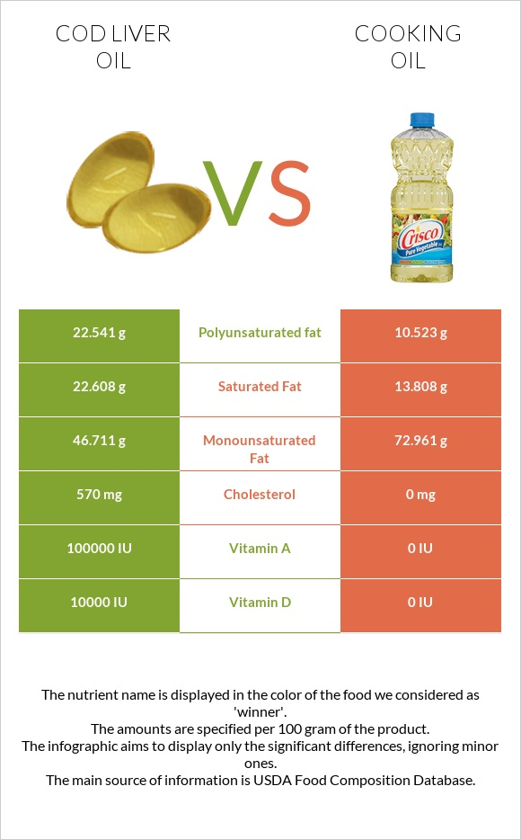 Cod liver oil vs Cooking oil infographic