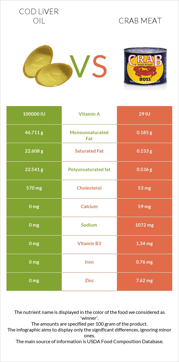Cod liver oil vs Crab meat infographic