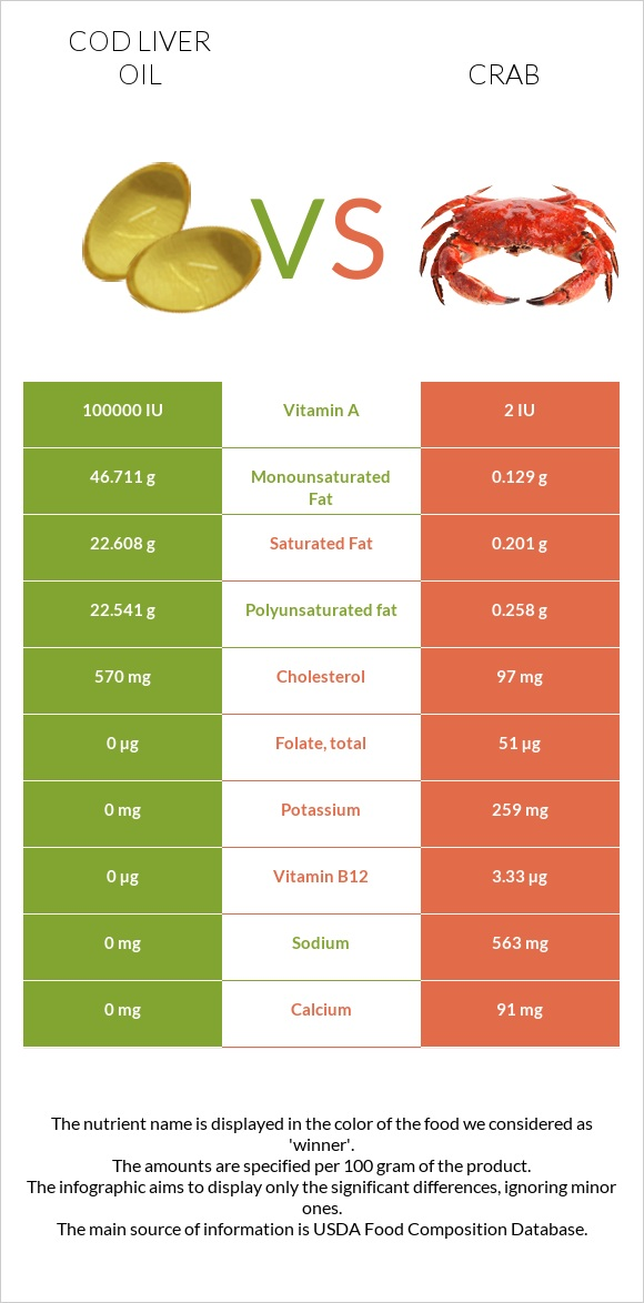 Cod liver oil vs Crab infographic