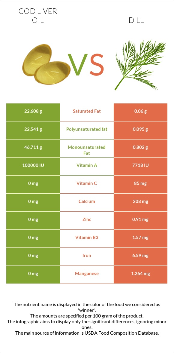 Cod liver oil vs Dill infographic