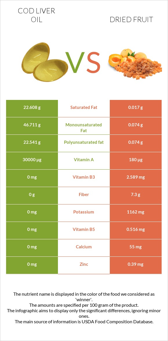 Cod liver oil vs Dried fruit infographic