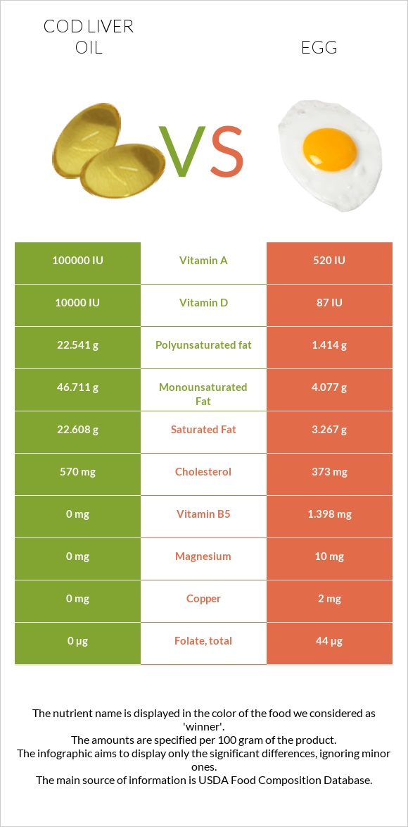 Cod liver oil vs Egg infographic