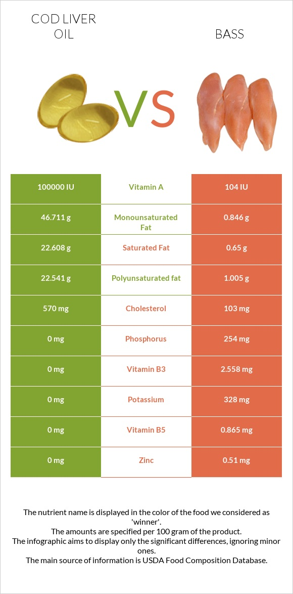 Cod liver oil vs Bass infographic
