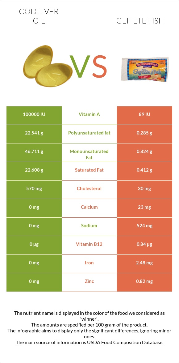 Cod liver oil vs Gefilte fish infographic