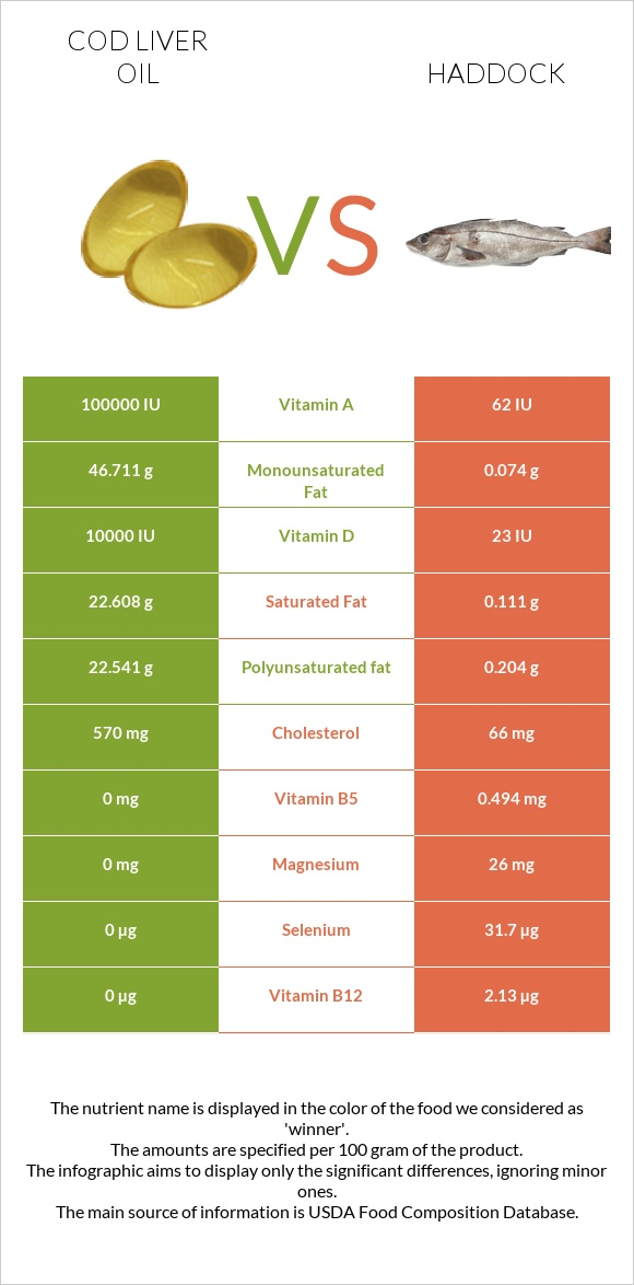 Cod liver oil vs Haddock infographic
