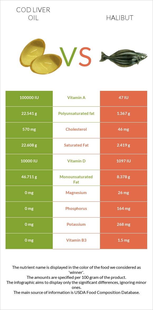 Cod liver oil vs Halibut infographic