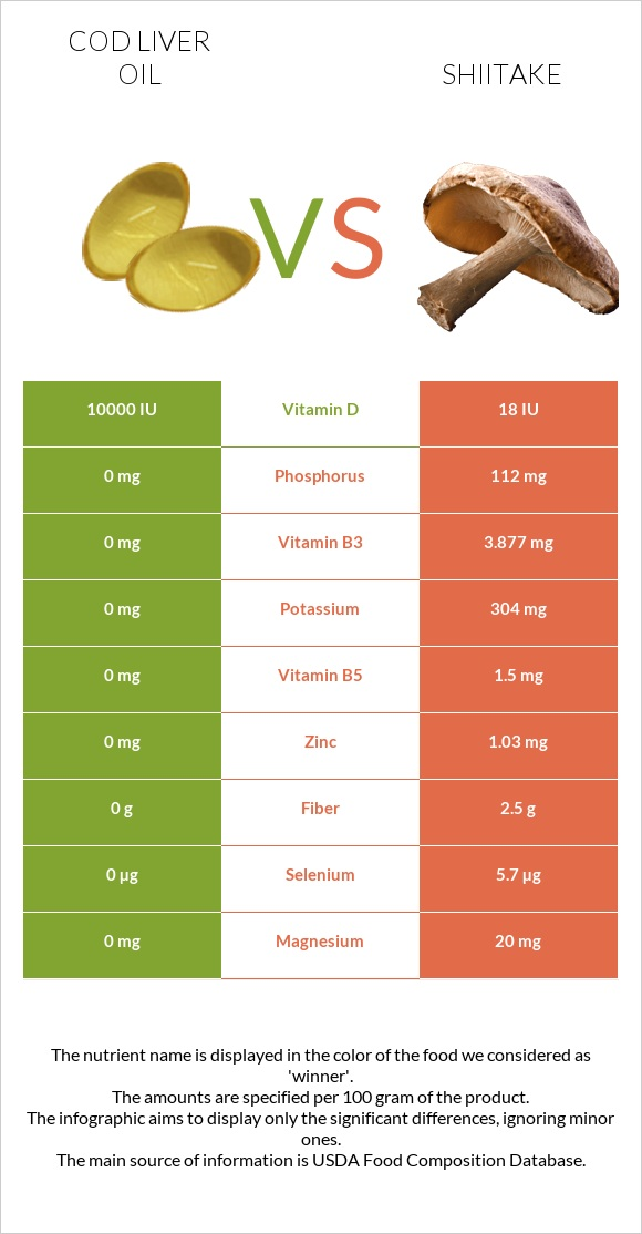 Cod liver oil vs Shiitake infographic