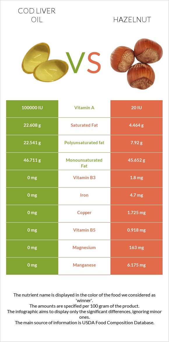 Cod liver oil vs Hazelnut infographic