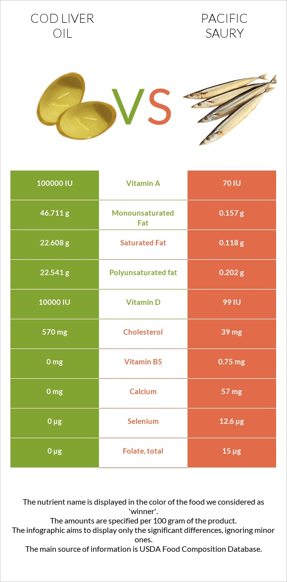 Cod liver oil vs Pacific saury infographic