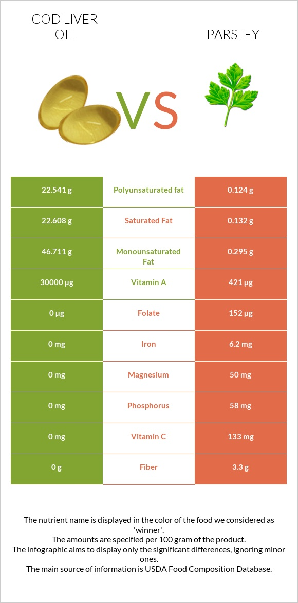 Cod liver oil vs Parsley infographic