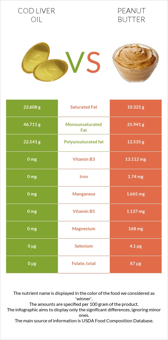 Cod liver oil vs Peanut butter infographic