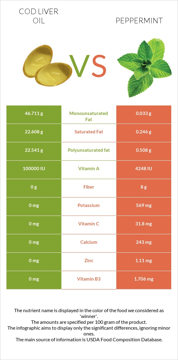 Cod liver oil vs Peppermint infographic