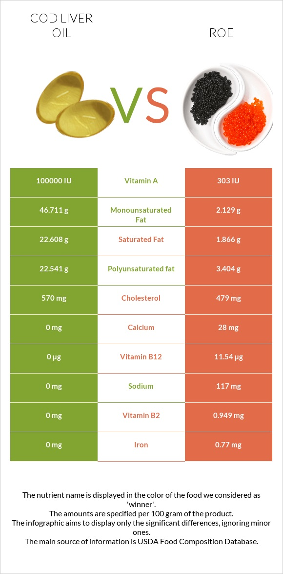 Cod liver oil vs Roe infographic