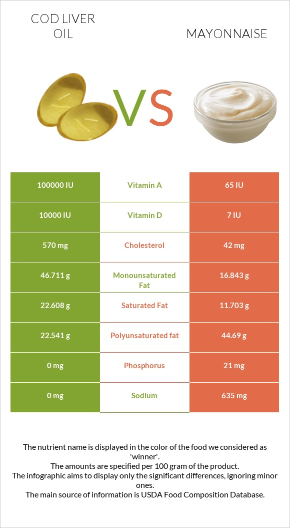 Cod liver oil vs Mayonnaise infographic
