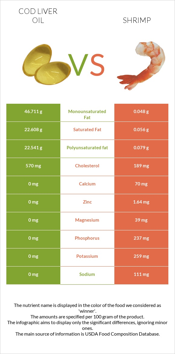 Cod liver oil vs Shrimp infographic