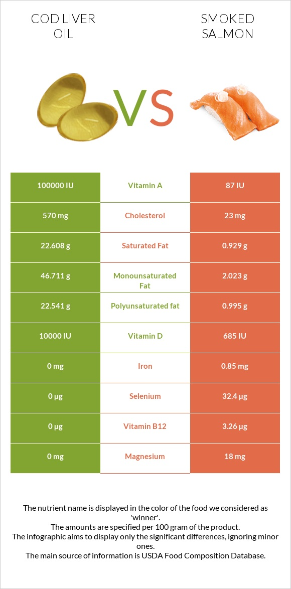 Cod liver oil vs Smoked salmon infographic