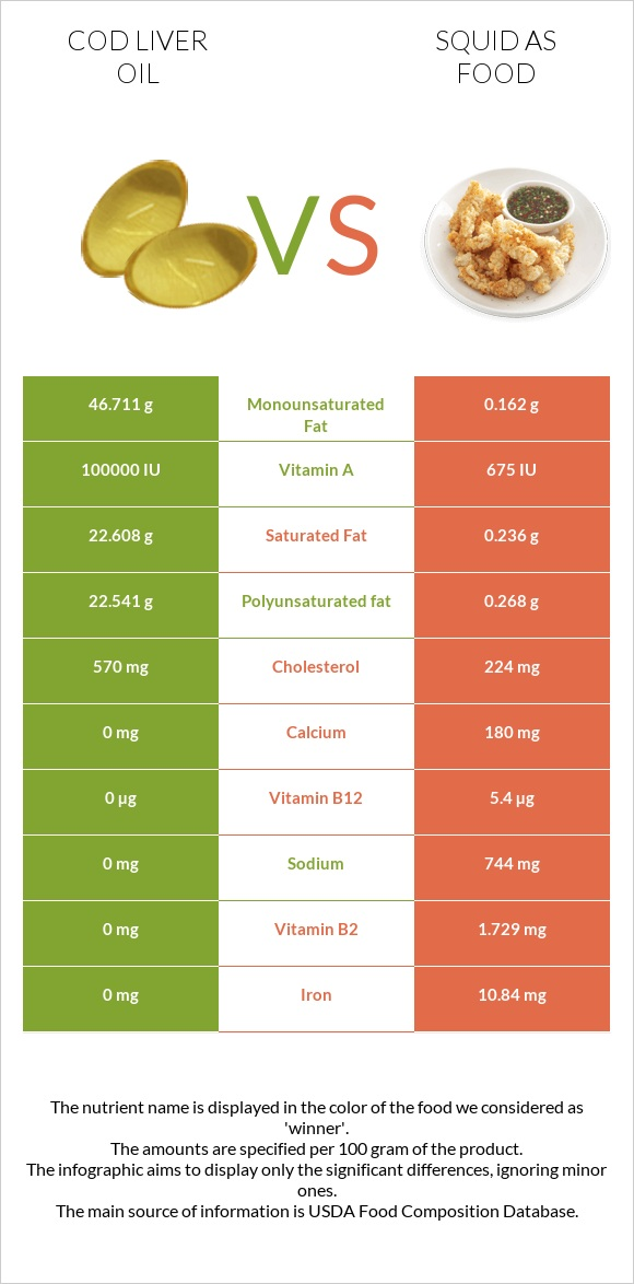 Cod liver oil vs Squid as food infographic