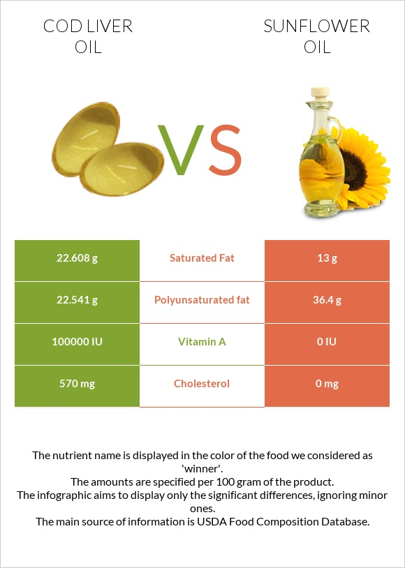 Cod liver oil vs Sunflower oil infographic