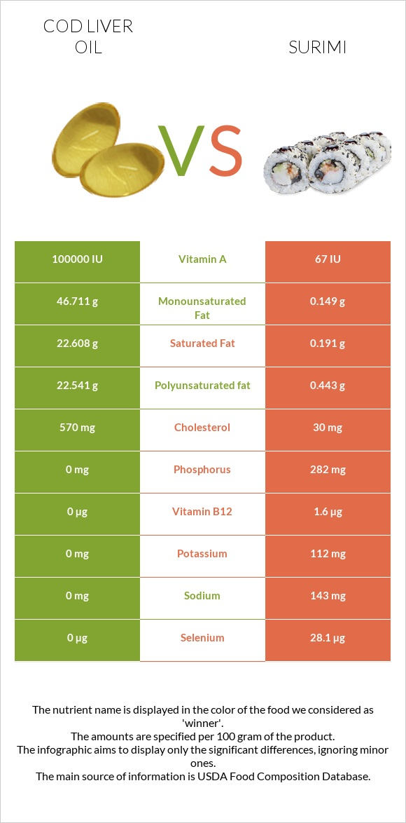 Cod liver oil vs Surimi infographic