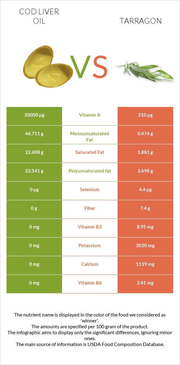 Cod liver oil vs Tarragon infographic
