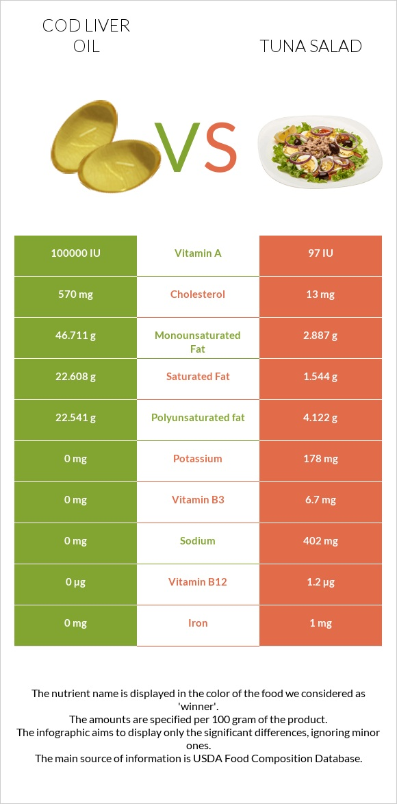 Cod liver oil vs Tuna salad infographic