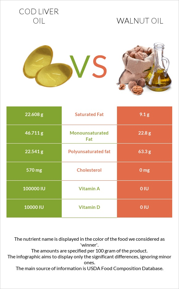 Cod liver oil vs Walnut oil infographic