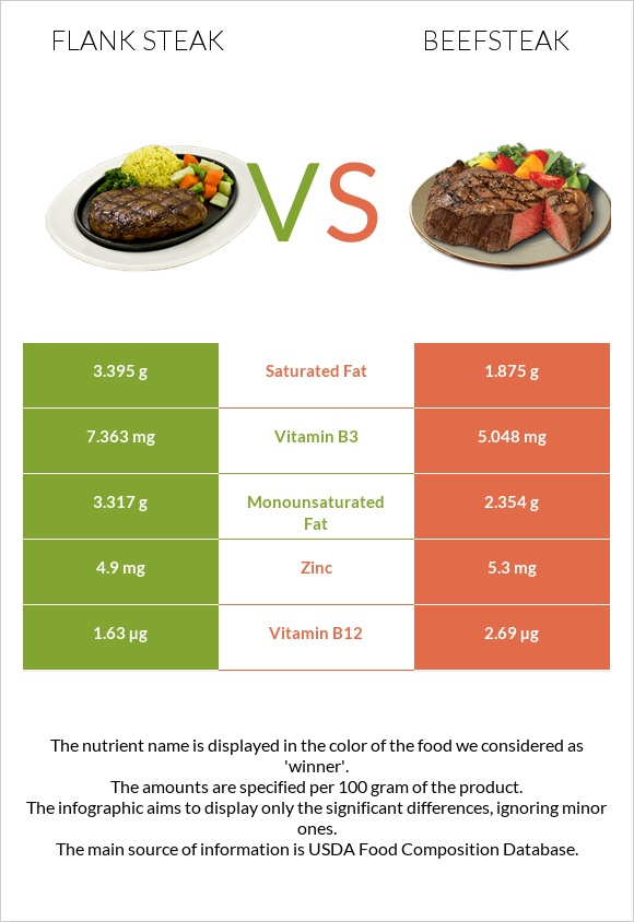 Flank steak vs Beefsteak infographic