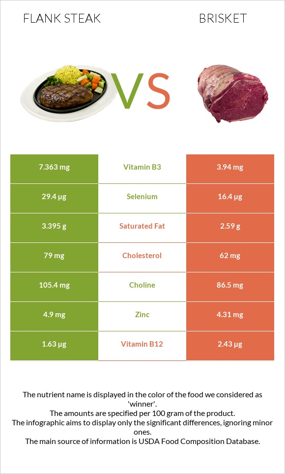 Flank steak vs Brisket infographic