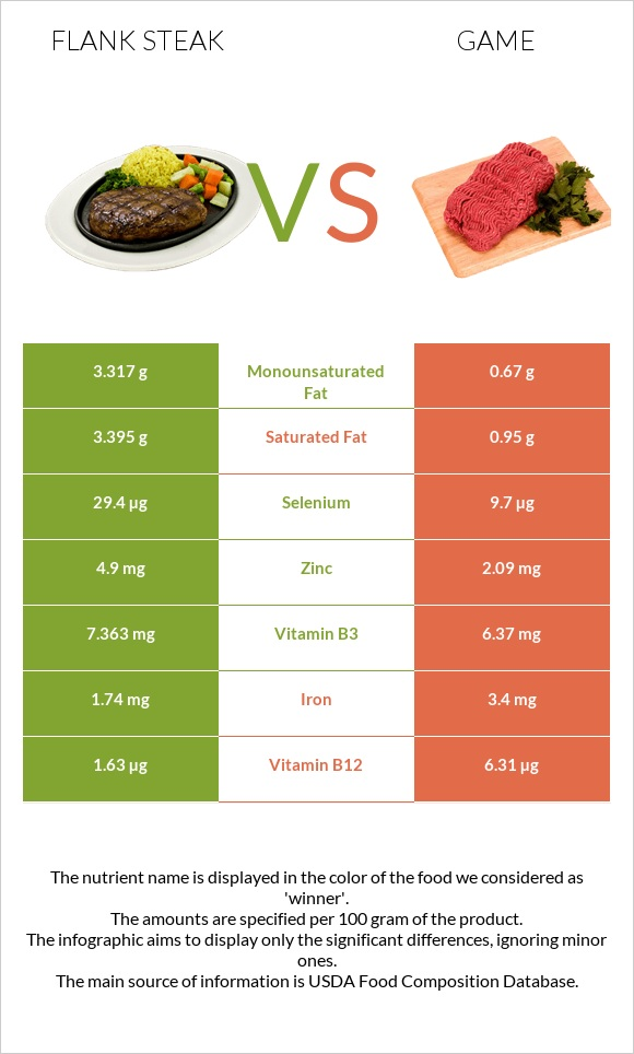 Flank steak vs Game infographic