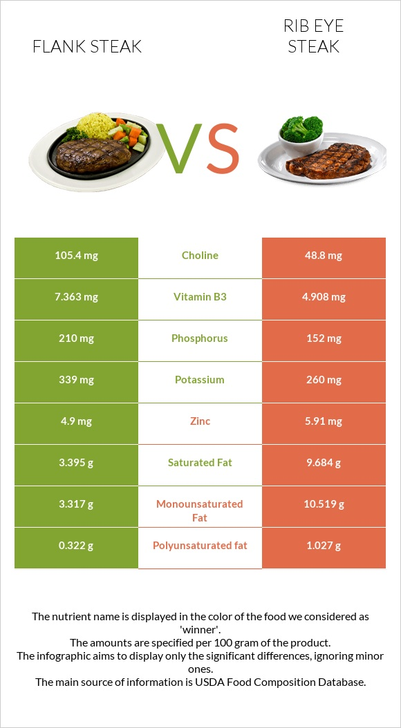 Flank steak vs Rib eye steak infographic